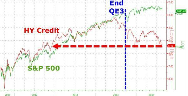 HY-Credit-And-SP-500-Zero-Hedge